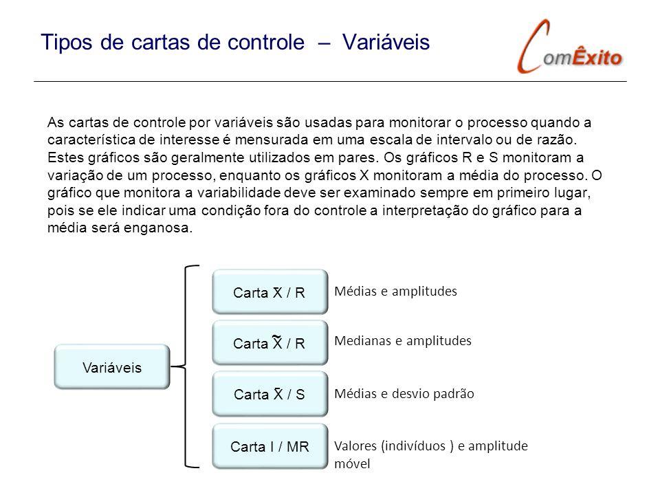 Tipos de cartas de controle – Variáveis As cartas de controle por variáveis são usadas para monitorar o processo quando a característica de interesse
