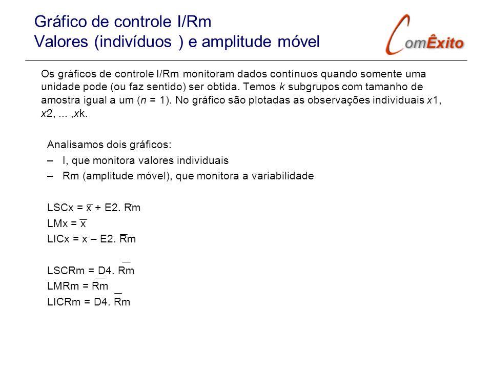 Gráfico de controle I/Rm Valores (indivíduos ) e amplitude móvel Os gráficos de controle I/Rm monitoram dados contínuos quando somente uma unidade pod