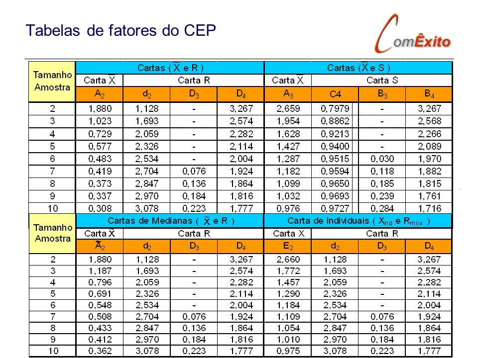 Tabelas de fatores do CEP ~