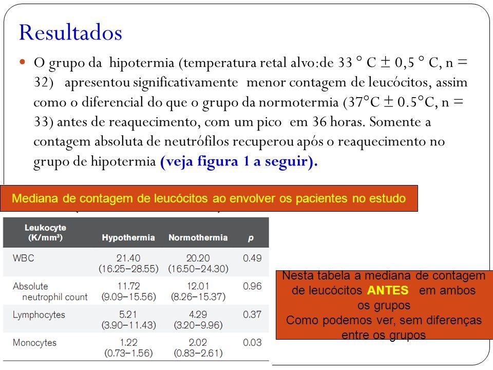 Resultados O grupo da hipotermia (temperatura retal alvo:de 33 ° C ± 0,5 ° C, n = 32) apresentou significativamente menor contagem de leucócitos, assi