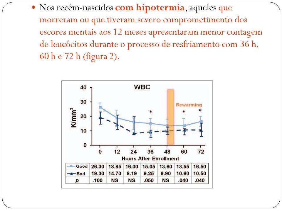 Nos recém-nascidos com hipotermia, aqueles que morreram ou que tiveram severo comprometimento dos escores mentais aos 12 meses apresentaram menor cont