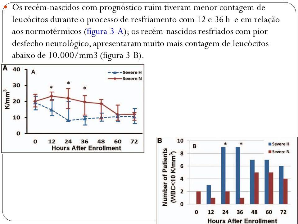 Os recém-nascidos com prognóstico ruim tiveram menor contagem de leucócitos durante o processo de resfriamento com 12 e 36 h e em relação aos normotér