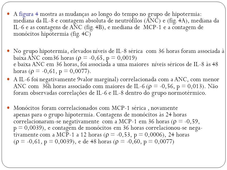A figura 4 mostra as mudanças ao longo do tempo no grupo de hipotermia: mediana da IL-8 e contagem absoluta de neutrófilos (ANC) e (fig. 4A), mediana