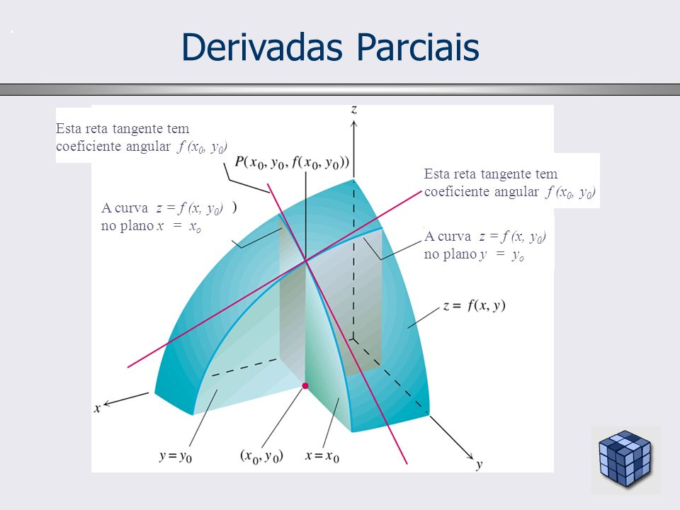 . A curva z = f (x, y 0 ) no plano y = y o Esta reta tangente tem coeficiente angular f (x 0, y 0 ) A curva z = f (x, y 0 ) no plano x = x o Esta reta tangente tem coeficiente angular f (x 0, y 0 ) Derivadas Parciais