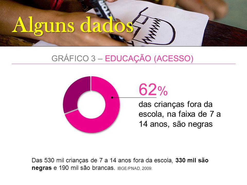 Alguns dados GRÁFICO 3 – EDUCAÇÃO (ACESSO) 62 % das crianças fora da escola, na faixa de 7 a 14 anos, são negras Das 530 mil crianças de 7 a 14 anos f
