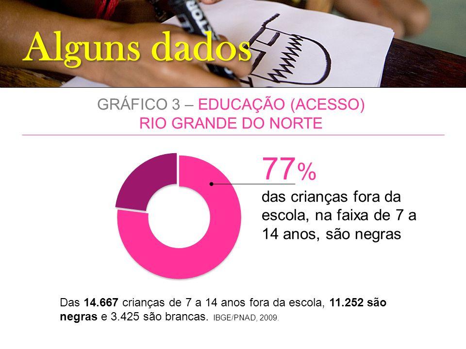Alguns dados GRÁFICO 3 – EDUCAÇÃO (ACESSO) RIO GRANDE DO NORTE 77 % das crianças fora da escola, na faixa de 7 a 14 anos, são negras Das 14.667 crianç