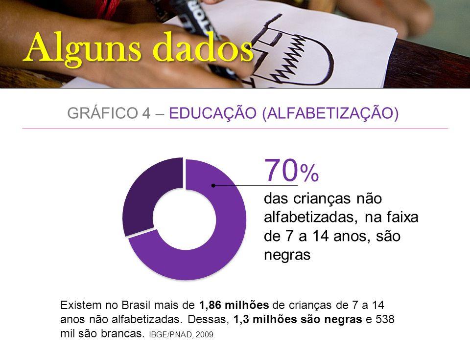 Alguns dados GRÁFICO 4 – EDUCAÇÃO (ALFABETIZAÇÃO) 70 % das crianças não alfabetizadas, na faixa de 7 a 14 anos, são negras Existem no Brasil mais de 1