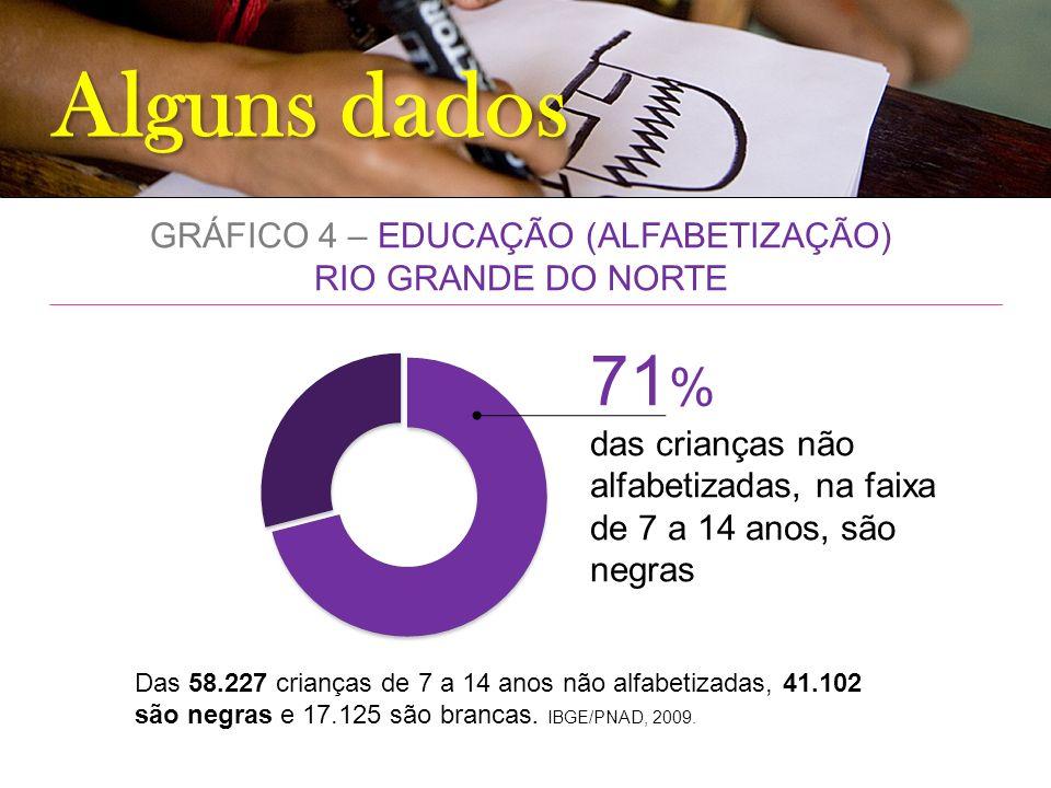 Alguns dados GRÁFICO 4 – EDUCAÇÃO (ALFABETIZAÇÃO) RIO GRANDE DO NORTE 71 % das crianças não alfabetizadas, na faixa de 7 a 14 anos, são negras Das 58.