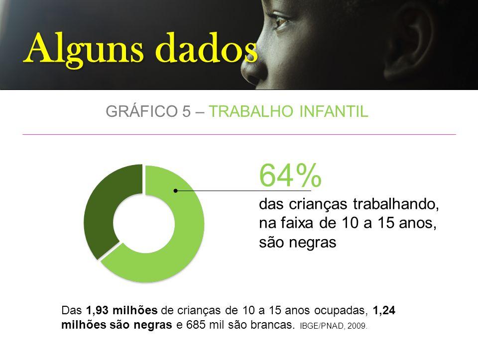 Alguns dados GRÁFICO 5 – TRABALHO INFANTIL 64% das crianças trabalhando, na faixa de 10 a 15 anos, são negras Das 1,93 milhões de crianças de 10 a 15