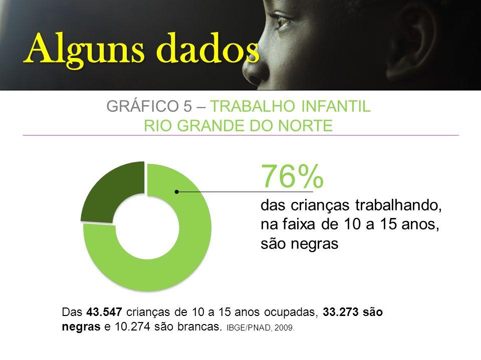 Alguns dados GRÁFICO 5 – TRABALHO INFANTIL RIO GRANDE DO NORTE 76% das crianças trabalhando, na faixa de 10 a 15 anos, são negras Das 43.547 crianças