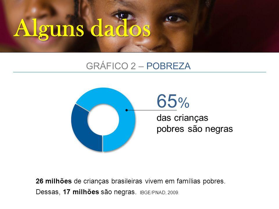 Alguns dados 65 % das crianças pobres são negras 26 milhões de crianças brasileiras vivem em famílias pobres. Dessas, 17 milhões são negras. IBGE/PNAD