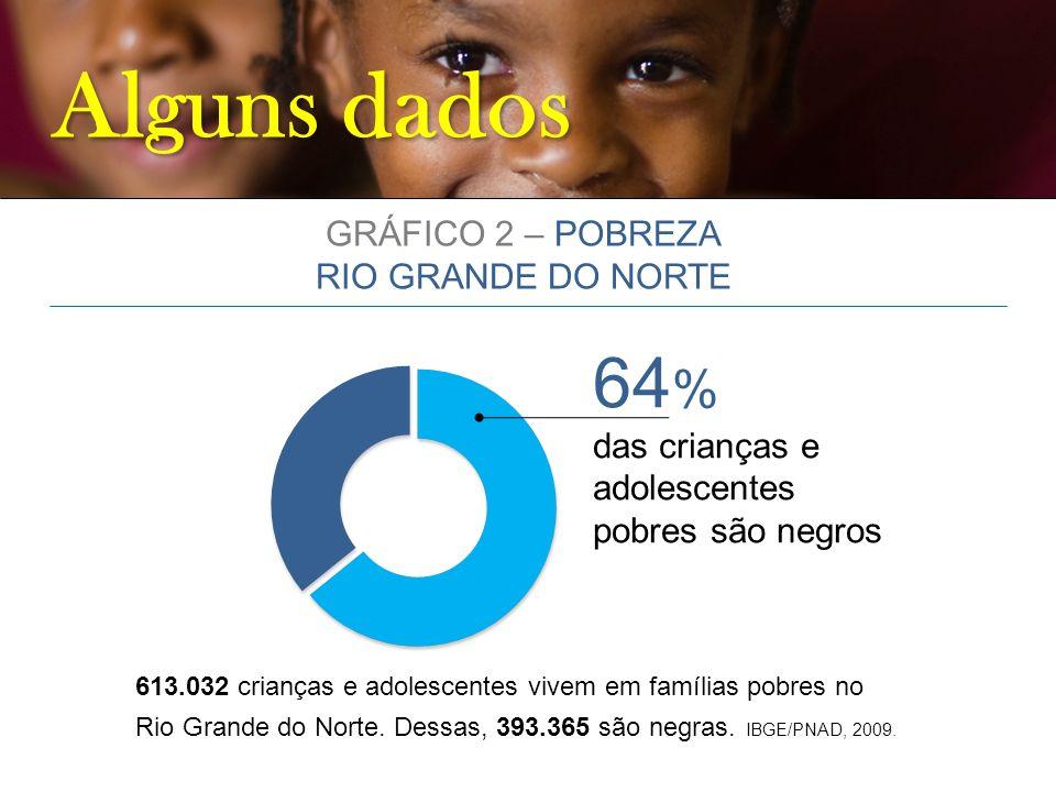 Alguns dados 64 % das crianças e adolescentes pobres são negros 613.032 crianças e adolescentes vivem em famílias pobres no Rio Grande do Norte. Dessa