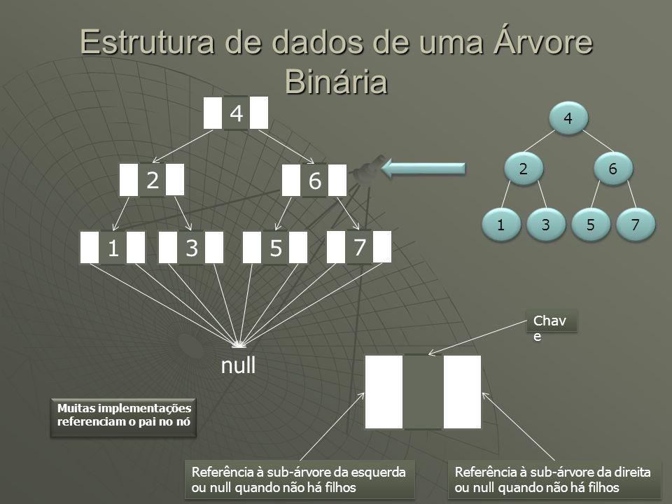 Estrutura de dados de uma Árvore Binária 4 4 2 2 6 6 3 3 1 1 7 7 5 5 4 2 6 1 3 5 7 null Referência à sub-árvore da esquerda ou null quando não há filh