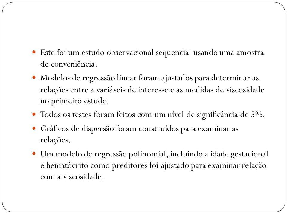 Este foi um estudo observacional sequencial usando uma amostra de conveniência. Modelos de regressão linear foram ajustados para determinar as relaçõe