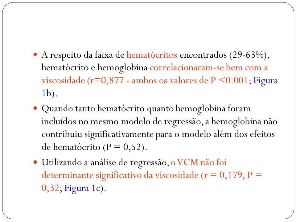 A respeito da faixa de hematócritos encontrados (29-63%), hematócrito e hemoglobina correlacionaram-se bem com a viscosidade (r=0,877 - ambos os valor
