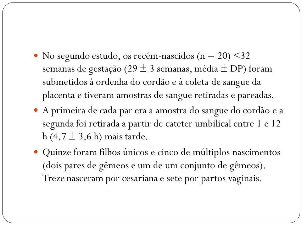 No segundo estudo, os recém-nascidos (n = 20) <32 semanas de gestação (29 ± 3 semanas, média ± DP) foram submetidos à ordenha do cordão e à coleta de