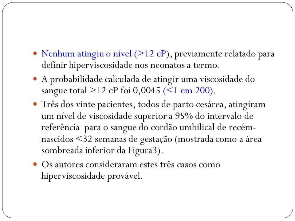 Nenhum atingiu o nível (>12 cP), previamente relatado para definir hiperviscosidade nos neonatos a termo. A probabilidade calculada de atingir uma vis