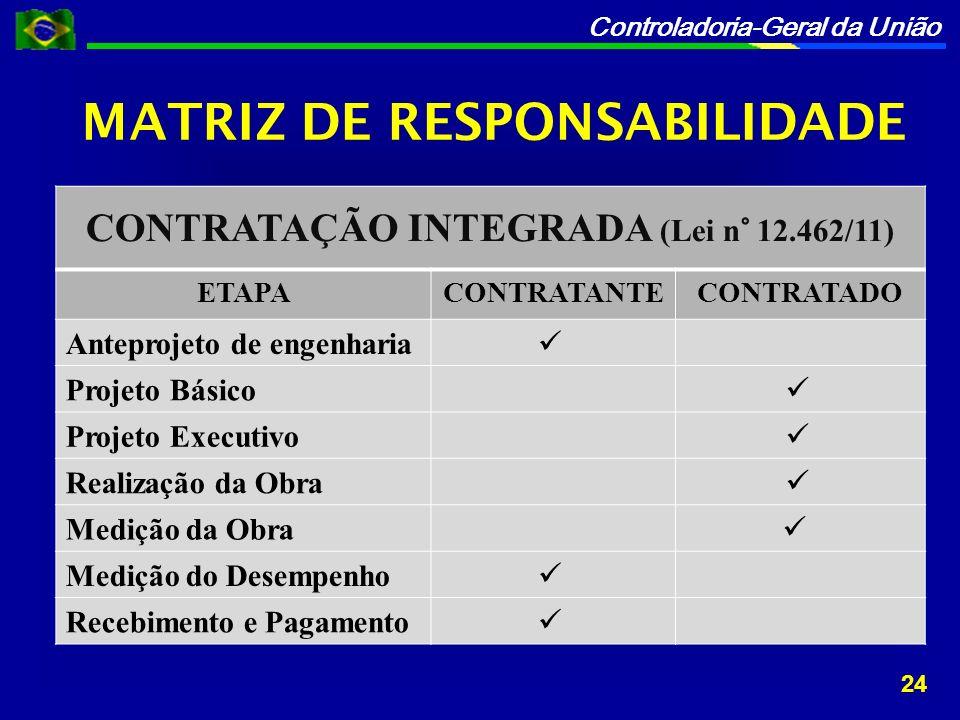 Controladoria-Geral da União MATRIZ DE RESPONSABILIDADE CONTRATAÇÃO INTEGRADA (Lei n° 12.462/11) ETAPACONTRATANTECONTRATADO Anteprojeto de engenharia Projeto Básico Projeto Executivo Realização da Obra Medição da Obra Medição do Desempenho Recebimento e Pagamento 24