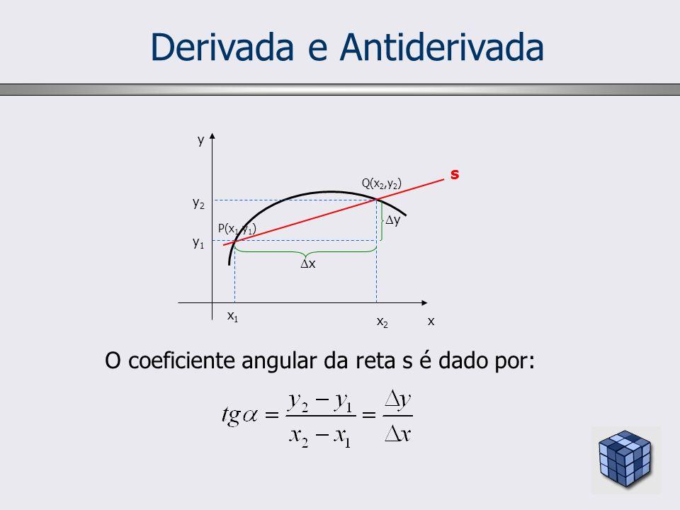 P(x 1,y 1 ) Q(x 2,y 2 ) y1y1 y2y2 x1x1 x2x2 x y x y O coeficiente angular da reta s é dado por: s Derivada e Antiderivada