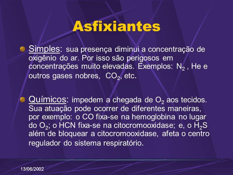 13/06/2002 Asfixiantes Simples: sua presença diminui a concentração de oxigênio do ar. Por isso são perigosos em concentrações muito elevadas. Exemplo