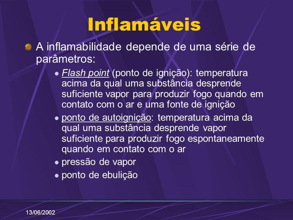 13/06/2002 Inflamáveis A inflamabilidade depende de uma série de parâmetros: Flash point (ponto de ignição): temperatura acima da qual uma substância