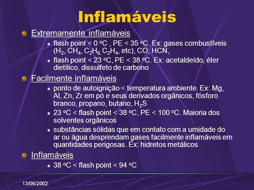 13/06/2002 Inflamáveis Extremamente inflamáveis flash point < 0 o C, PE < 35 o C. Ex: gases combustíveis (H 2, CH 4, C 2 H 6, C 2 H 4, etc), CO, HCN,