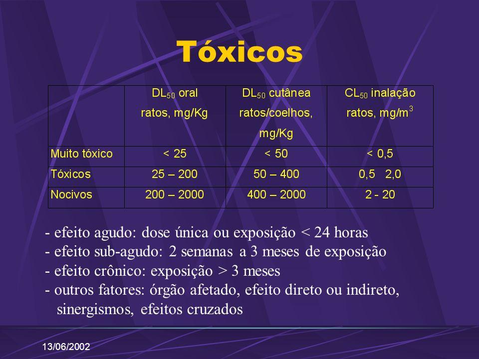 13/06/2002 Tóxicos - efeito agudo: dose única ou exposição < 24 horas - efeito sub-agudo: 2 semanas a 3 meses de exposição - efeito crônico: exposição