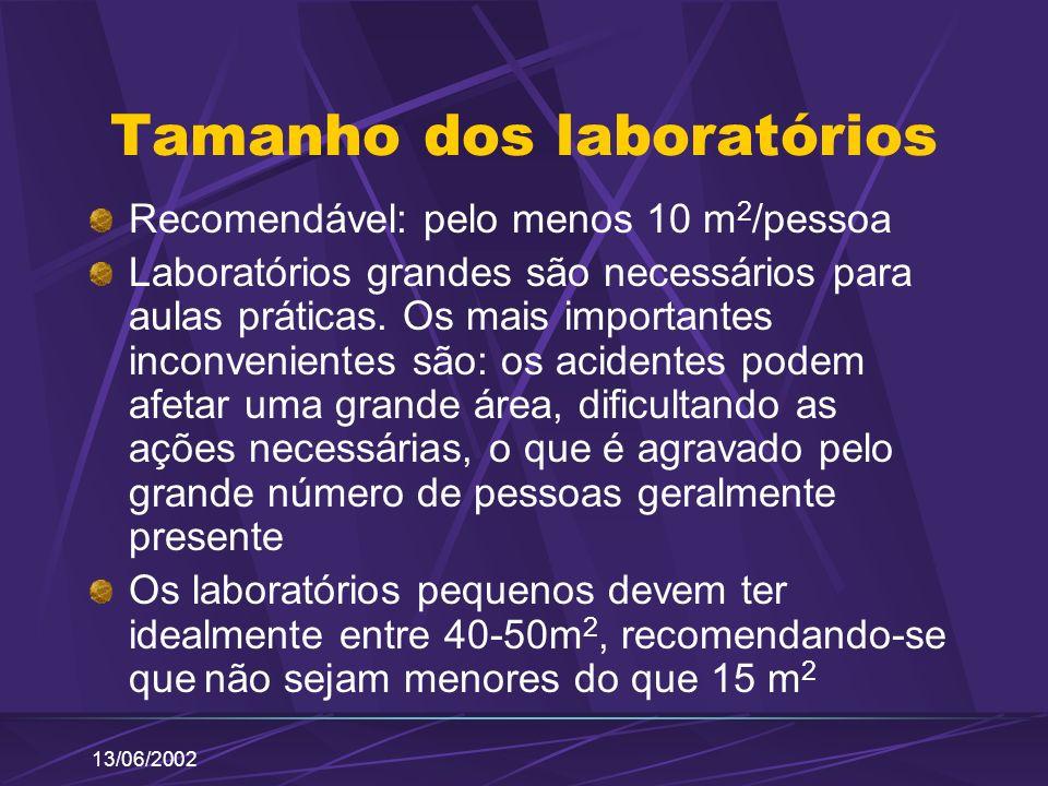 13/06/2002 Tamanho dos laboratórios Recomendável: pelo menos 10 m 2 /pessoa Laboratórios grandes são necessários para aulas práticas. Os mais importan