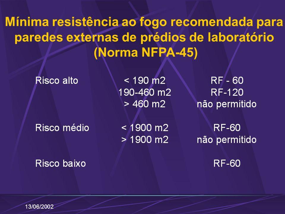 13/06/2002 Mínima resistência ao fogo recomendada para paredes externas de prédios de laboratório (Norma NFPA-45)