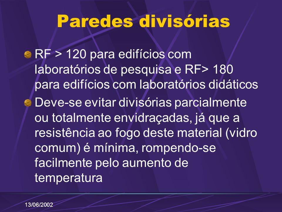 13/06/2002 Paredes divisórias RF > 120 para edifícios com laboratórios de pesquisa e RF> 180 para edifícios com laboratórios didáticos Deve-se evitar