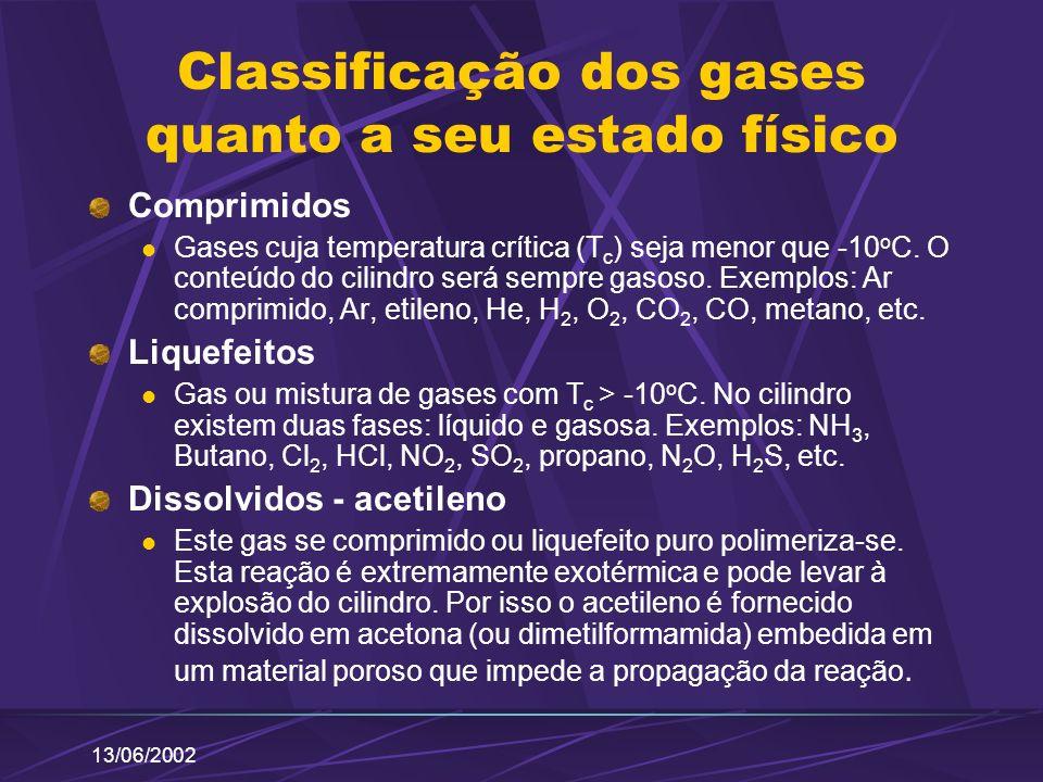 13/06/2002 Classificação dos gases quanto a seu estado físico Comprimidos Gases cuja temperatura crítica (T c ) seja menor que -10 o C. O conteúdo do