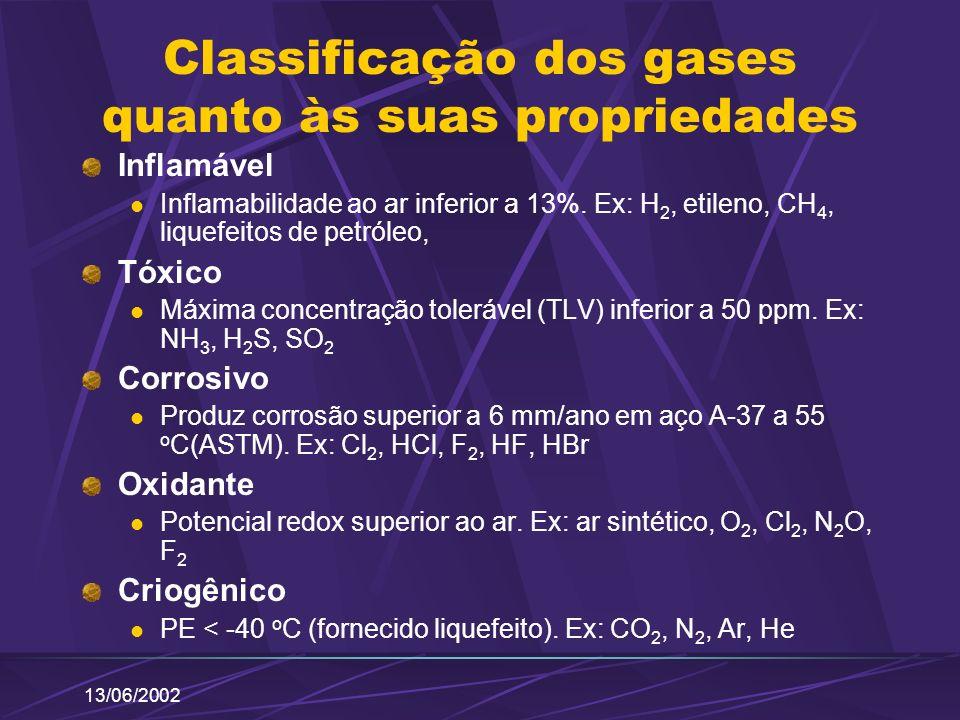 13/06/2002 Classificação dos gases quanto às suas propriedades Inflamável Inflamabilidade ao ar inferior a 13%. Ex: H 2, etileno, CH 4, liquefeitos de