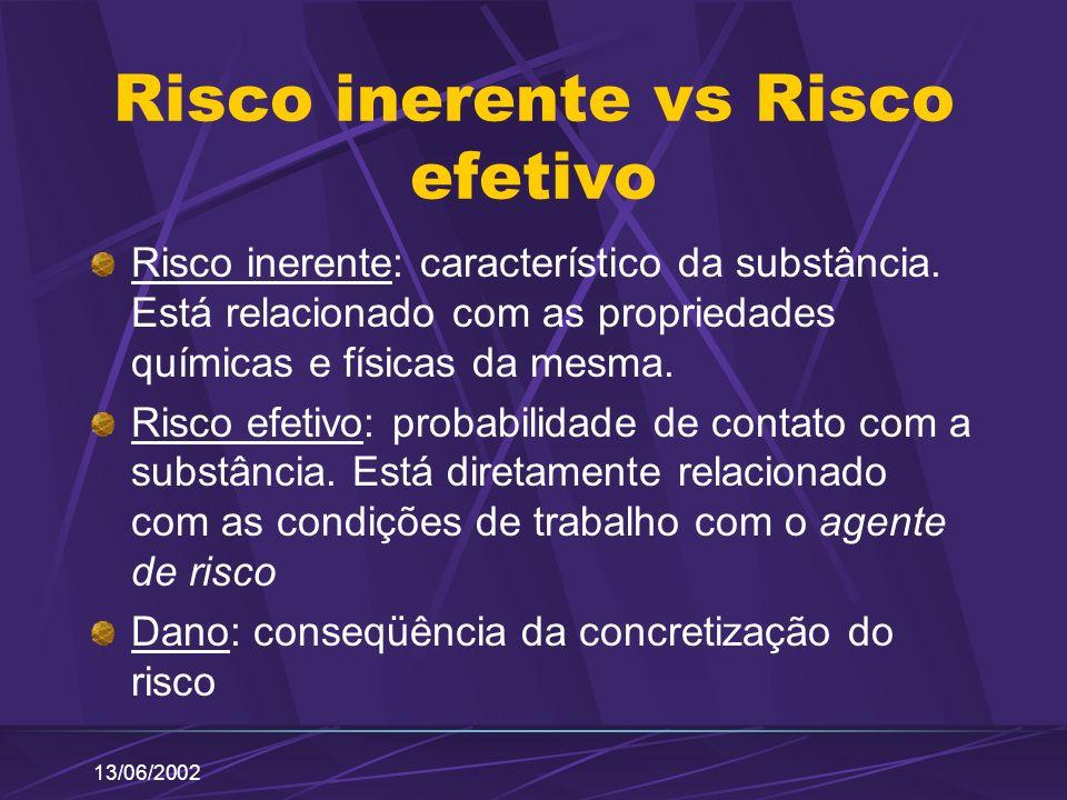 13/06/2002 Risco inerente vs Risco efetivo Risco inerente: característico da substância. Está relacionado com as propriedades químicas e físicas da me