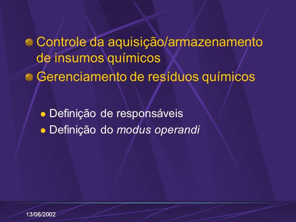 13/06/2002 Controle da aquisição/armazenamento de insumos químicos Gerenciamento de resíduos químicos Definição de responsáveis Definição do modus ope