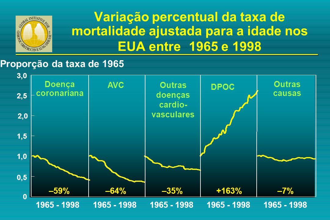 Variação percentual da taxa de mortalidade ajustada para a idade nos EUA entre 1965 e 1998 0 0,5 1,0 1,5 2,0 2,5 3,0 Proporção da taxa de 1965 1965 -