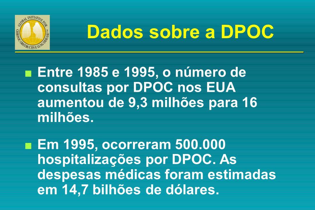 Dados sobre a DPOC n Entre 1985 e 1995, o número de consultas por DPOC nos EUA aumentou de 9,3 milhões para 16 milhões. n Em 1995, ocorreram 500.000 h