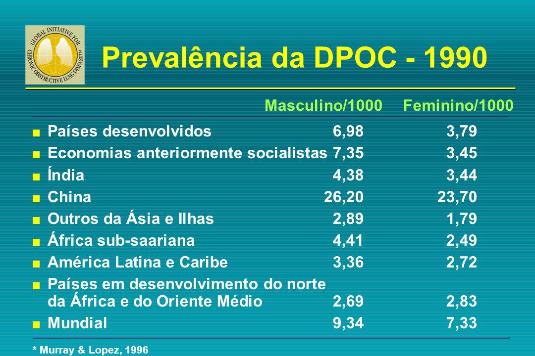 Prevalência da DPOC - 1990 n Países desenvolvidos6,983,79 n Economias anteriormente socialistas7,353,45 n Índia4,383,44 n China26,2023,70 n Outros da