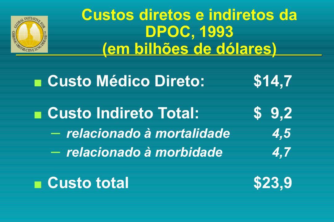 Custos diretos e indiretos da DPOC, 1993 (em bilhões de dólares) n Custo Médico Direto:$14,7 n Custo Indireto Total:$ 9,2 – relacionado à mortalidade