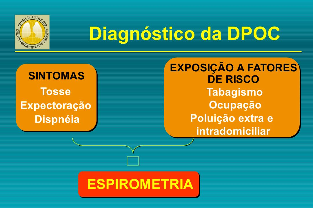 SINTOMAS Tosse Expectoração Dispnéia EXPOSIÇÃO A FATORES DE RISCO Tabagismo Ocupação Poluição extra e intradomiciliar ESPIROMETRIA Diagnóstico da DPOC
