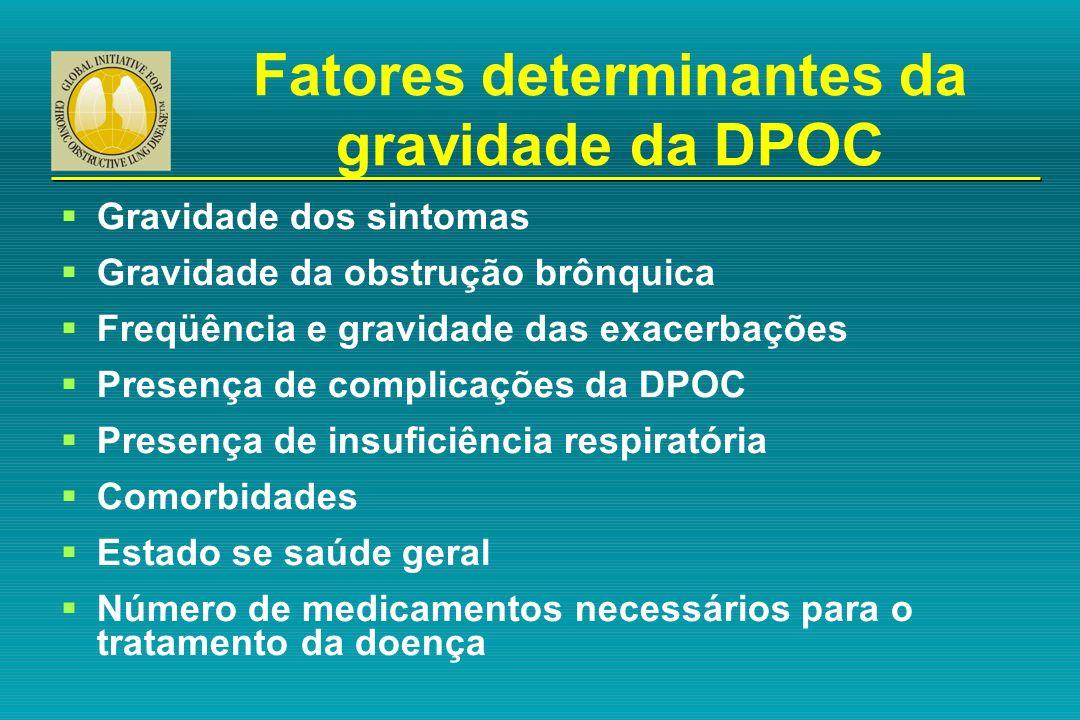 Fatores determinantes da gravidade da DPOC Gravidade dos sintomas Gravidade da obstrução brônquica Freqüência e gravidade das exacerbações Presença de