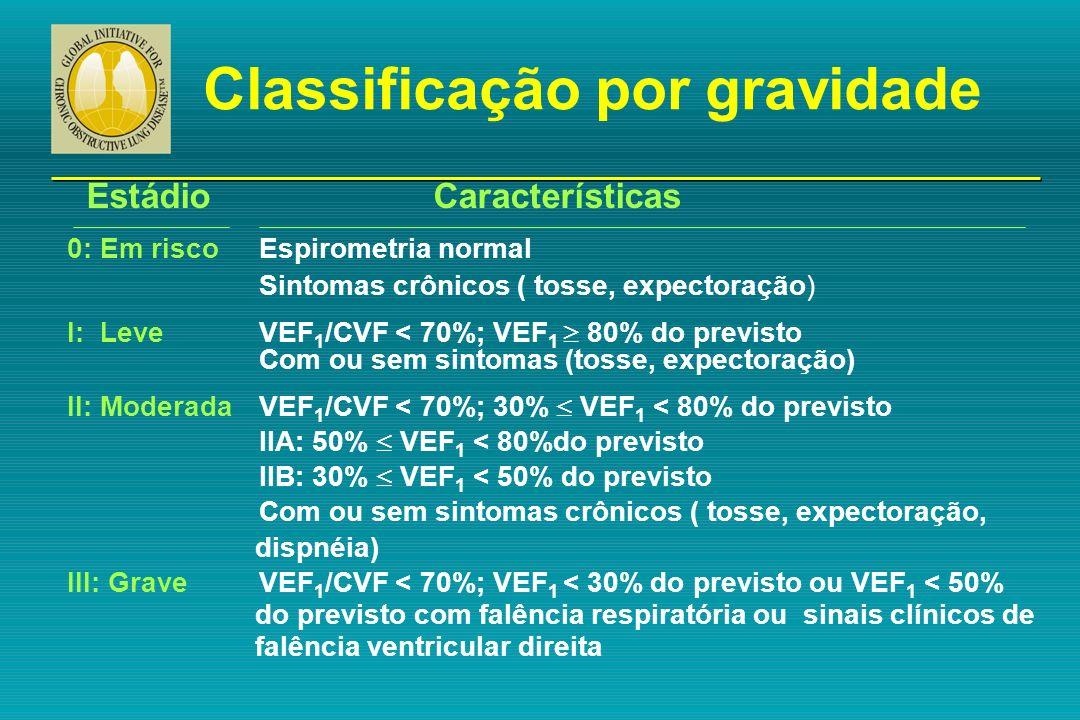 Classificação por gravidade Estádio Características 0: Em riscoEspirometria normal Sintomas crônicos ( tosse, expectoração) I: LeveVEF 1 /CVF < 70%; V