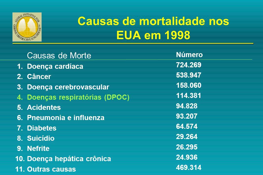 Variação percentual da taxa de mortalidade ajustada para a idade nos EUA entre 1965 e 1998 0 0,5 1,0 1,5 2,0 2,5 3,0 Proporção da taxa de 1965 1965 - 1998 –59% –64% –35% +163% –7% Doença coronariana AVCOutras doenças cardio- vasculares Outras causas DPOC