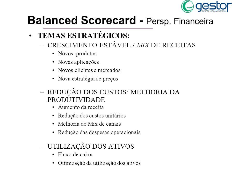 TEMAS ESTRATÉGICOS: –CRESCIMENTO ESTÁVEL / MIX DE RECEITAS –REDUÇÃO DOS CUSTOS/ MELHORIA DA PRODUTIVIDADE –UTILIZAÇÃO DOS ATIVOS Balanced Scorecard -