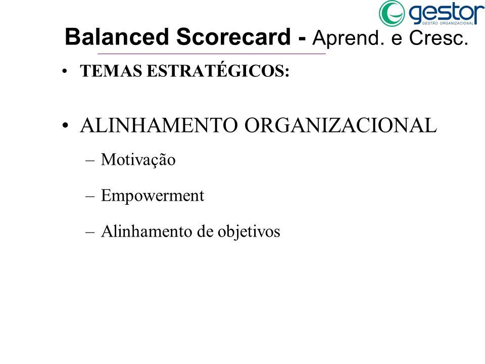 TEMAS ESTRATÉGICOS: ALINHAMENTO ORGANIZACIONAL –Motivação –Empowerment –Alinhamento de objetivos Balanced Scorecard - Aprend. e Cresc.