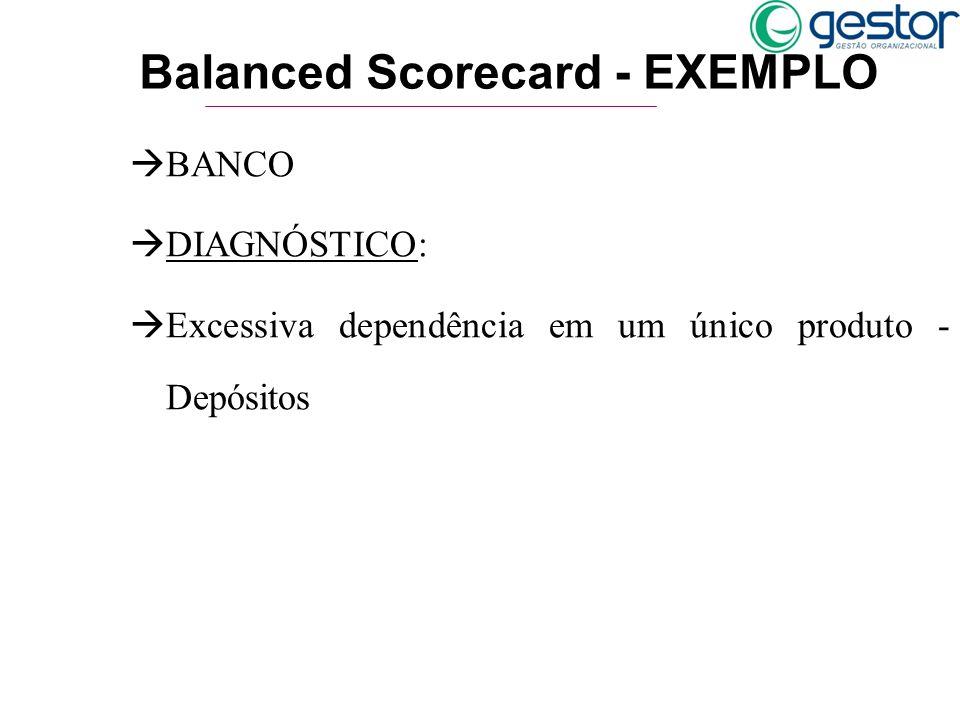 Balanced Scorecard - EXEMPLO àBANCO àDIAGNÓSTICO: àExcessiva dependência em um único produto - Depósitos