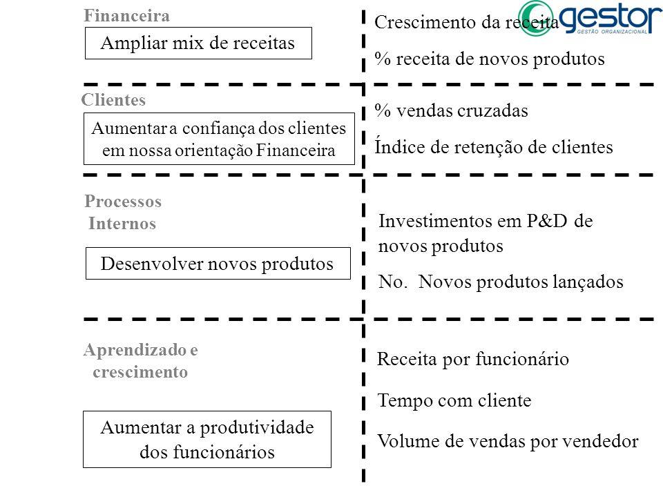 Financeira Clientes Processos Internos Aprendizado e crescimento Desenvolver novos produtos Aumentar a produtividade dos funcionários Aumentar a confi