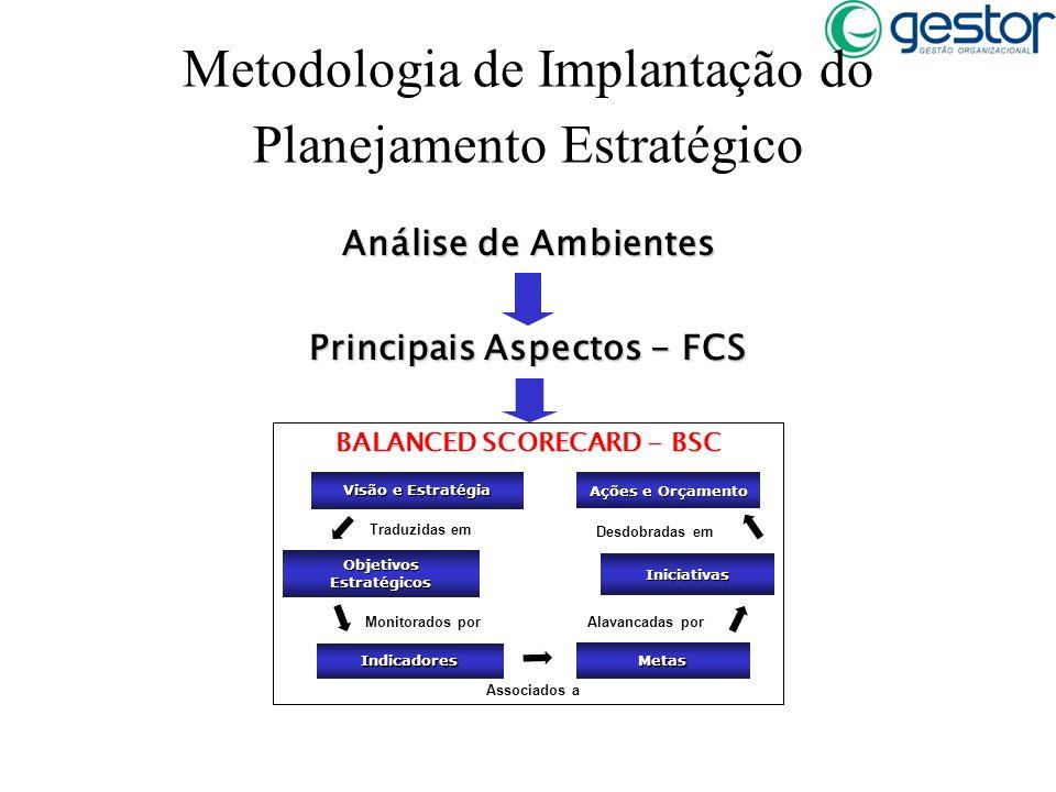 Principais Aspectos - FCS Análise de Ambientes BALANCED SCORECARD - BSC Metodologia de Implantação do Planejamento Estratégico Visão e Estratégia Indi