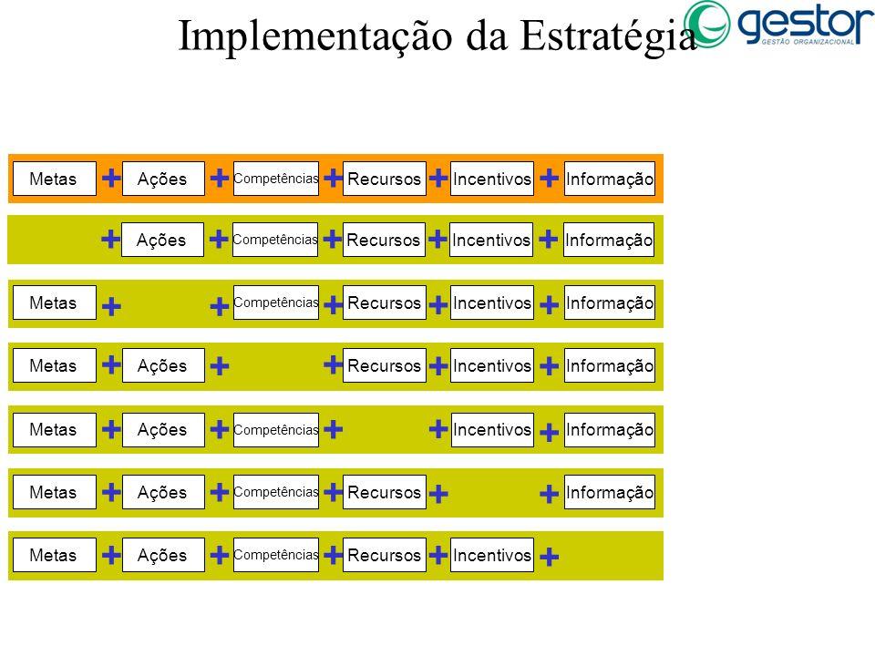 Implementação da Estratégia MetasAções + Competências + Recursos + Incentivos + = Implementação da Estratégia + Informação =Início comprometido + + +