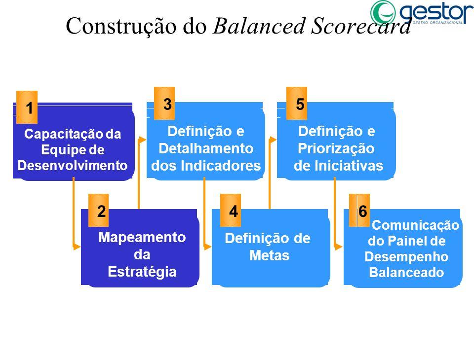 Construção do Balanced Scorecard Capacitação da Equipe de Desenvolvimento 1 Definição e Detalhamento dos Indicadores 3 Definição e Priorização de Inic