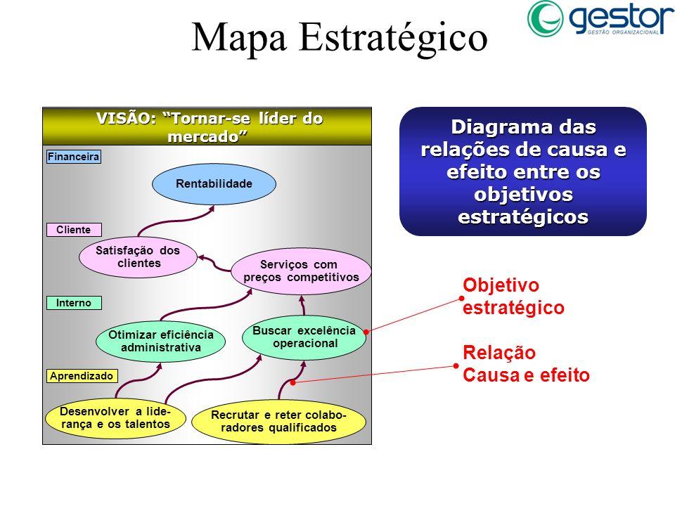 Mapa Estratégico VISÃO: Tornar-se líder do mercado VISÃO: Tornar-se líder do mercado Financeira Aprendizado Desenvolver a lide- rança e os talentos Cl